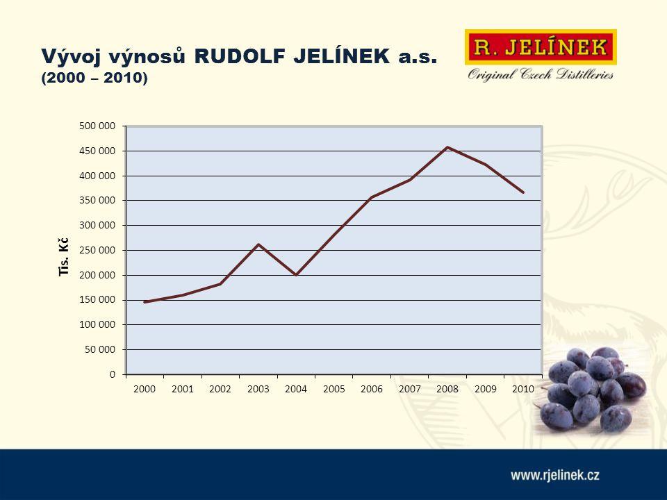 Vývoj výnosů RUDOLF JELÍNEK a.s. (2000 – 2010)