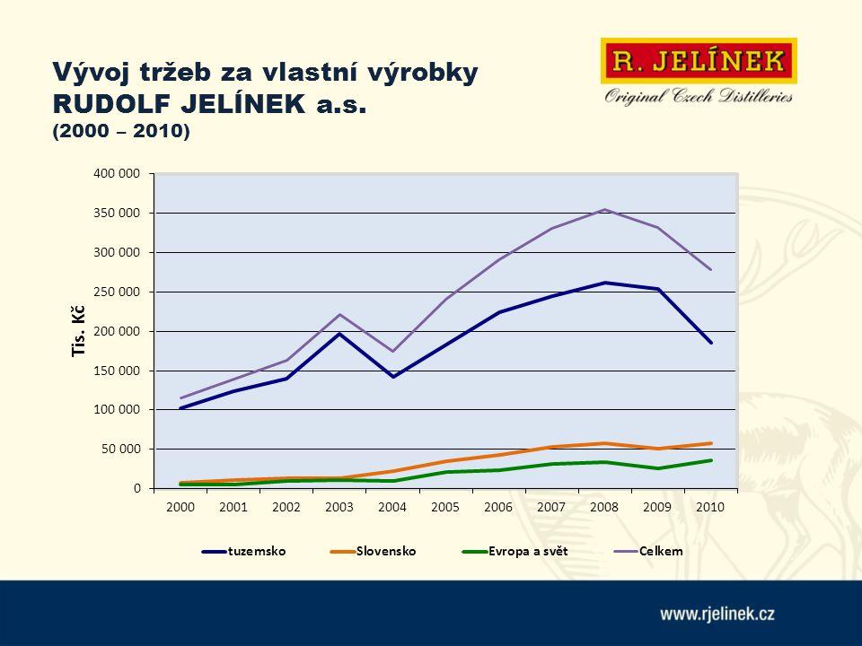 Vývoj tržeb za vlastní výrobky RUDOLF JELÍNEK a.s. (2000 – 2010)