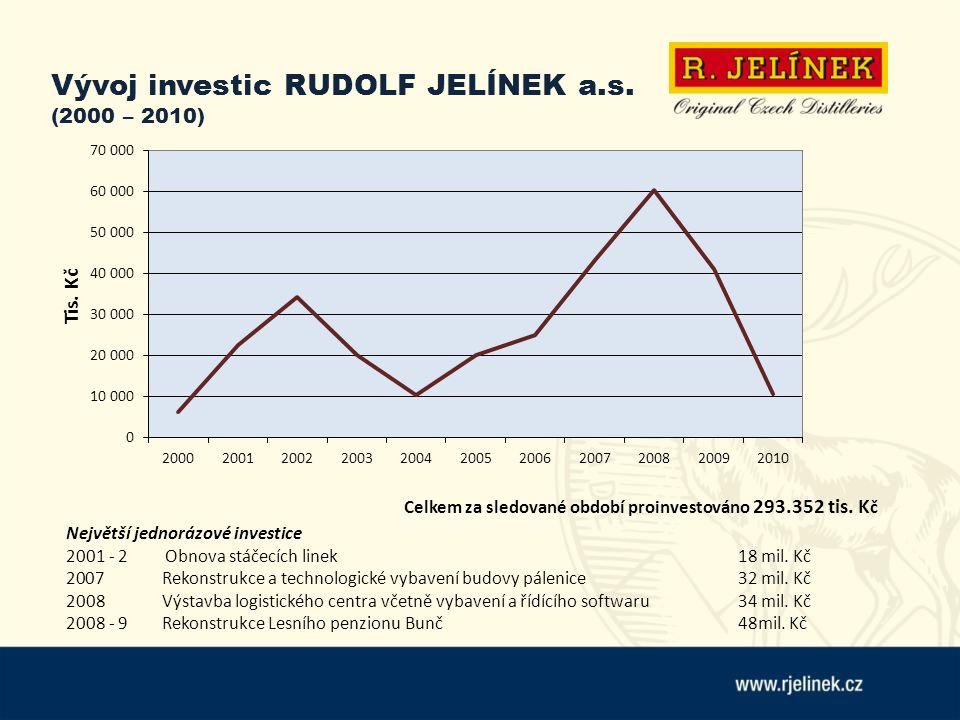 Vývoj investic RUDOLF JELÍNEK a.s. (2000 – 2010) Největší jednorázové investice 2001 - 2 Obnova stáčecích linek 18 mil. Kč 2007 Rekonstrukce a technol