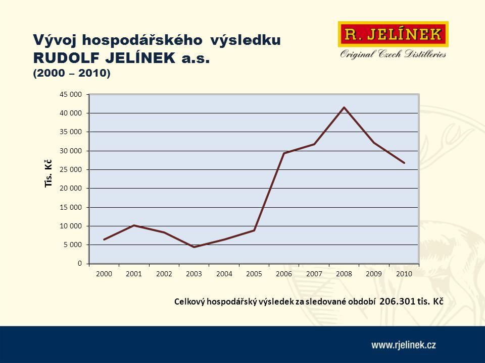 Vývoj hospodářského výsledku RUDOLF JELÍNEK a.s. (2000 – 2010) Celkový hospodářský výsledek za sledované období 206.301 tis. Kč