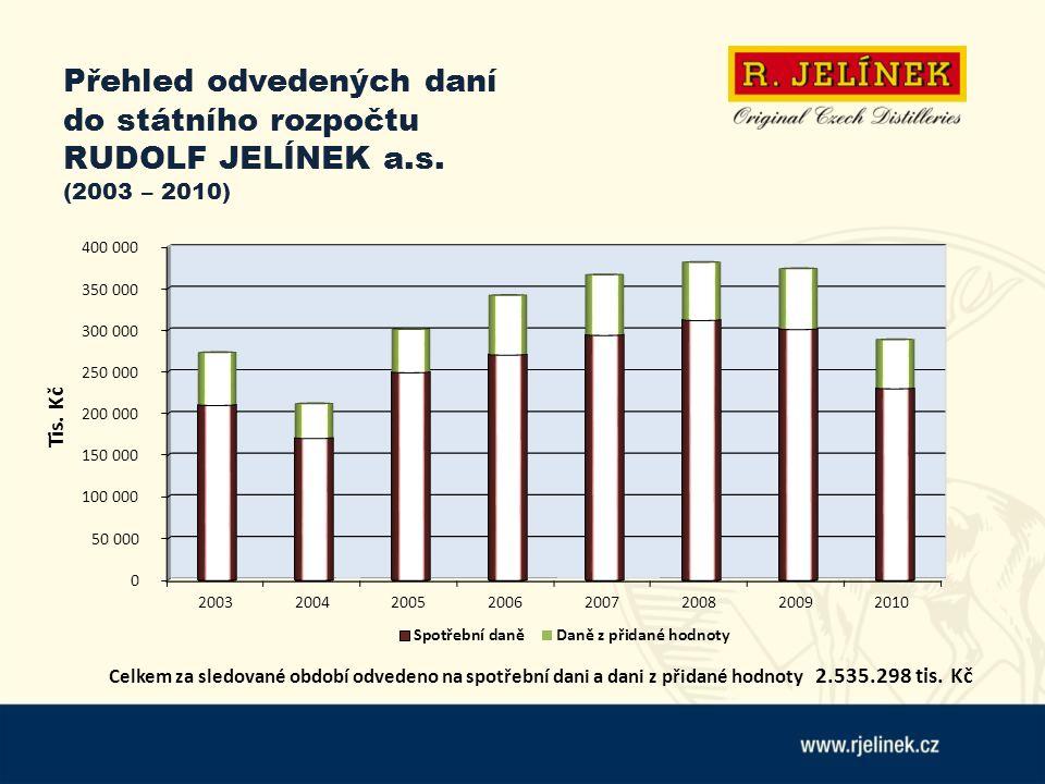 Přehled odvedených daní do státního rozpočtu RUDOLF JELÍNEK a.s. (2003 – 2010) Celkem za sledované období odvedeno na spotřební dani a dani z přidané
