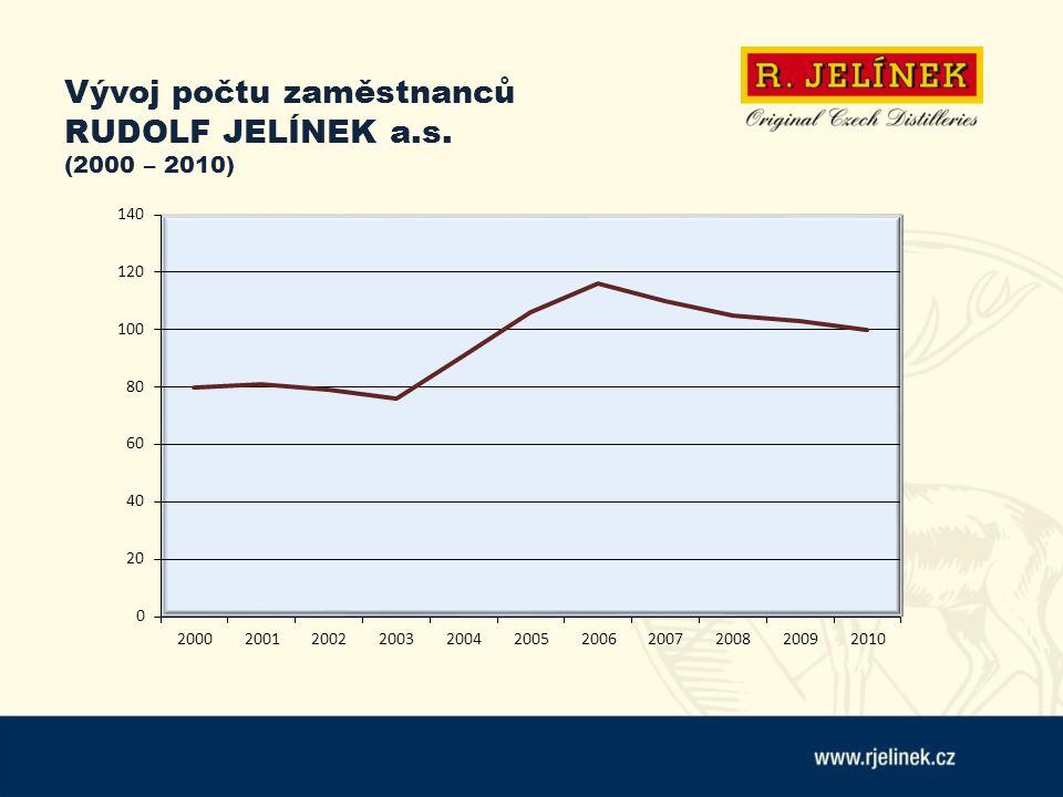 Vývoj počtu zaměstnanců RUDOLF JELÍNEK a.s. (2000 – 2010)