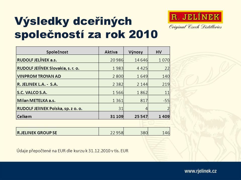 Výsledky dceřiných společností za rok 2010 Údaje přepočtené na EUR dle kurzu k 31.12.2010 v tis. EUR SpolečnostAktivaVýnosyHV RUDOLF JELÍNEK a.s.20 98