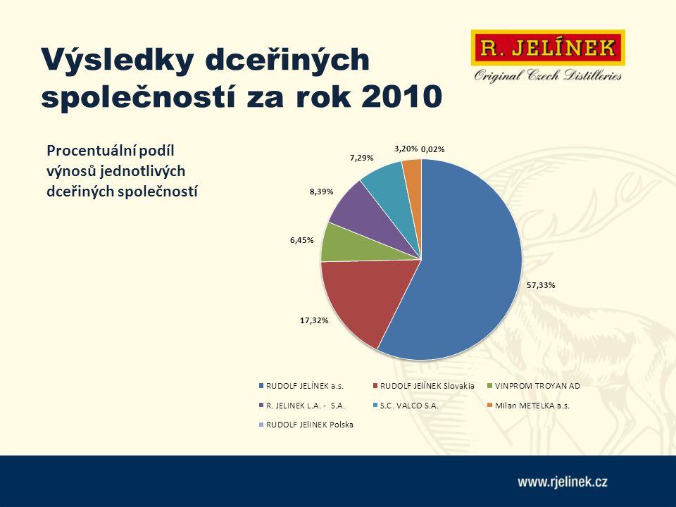 Výsledky dceřiných společností za rok 2010 Procentuální podíl výnosů jednotlivých dceřiných společností