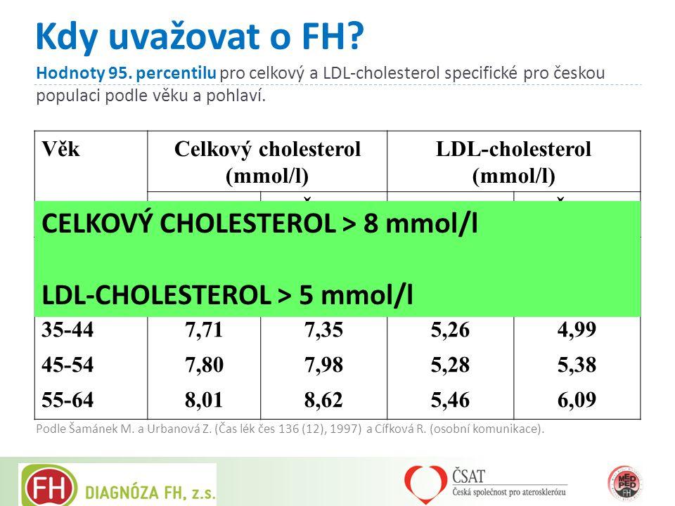 Hodnoty 95. percentilu pro celkový a LDL-cholesterol specifické pro českou populaci podle věku a pohlaví. VěkCelkový cholesterol (mmol/l) LDL-choleste