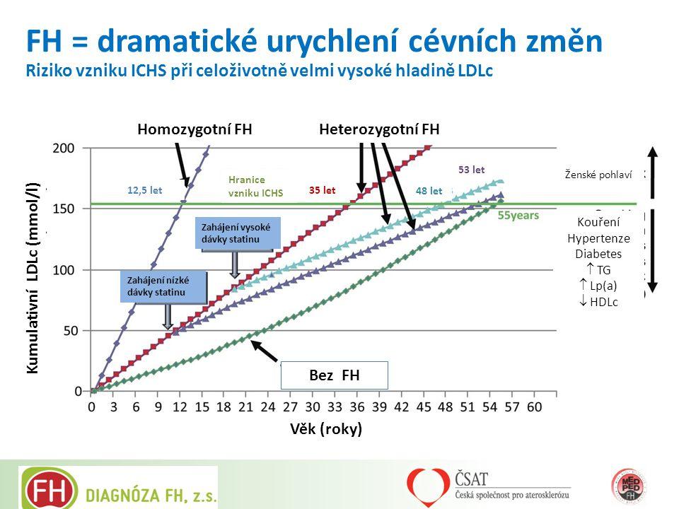 Věk (roky) Zahájení vysoké dávky statinu Zahájení nízké dávky statinu Bez FH Homozygotní FHHeterozygotní FH Kumulativní LDLc (mmol/l) Hranice vzniku I