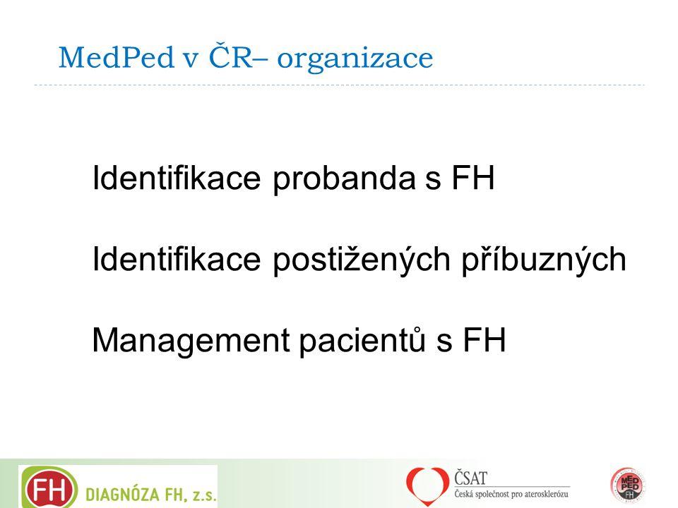 MedPed v ČR– organizace Identifikace probanda s FH Identifikace postižených příbuzných Management pacientů s FH
