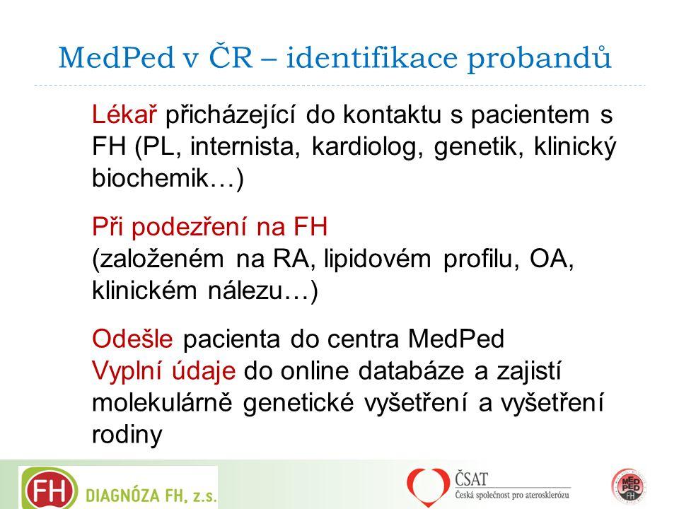 MedPed v ČR – identifikace probandů Lékař přicházející do kontaktu s pacientem s FH (PL, internista, kardiolog, genetik, klinický biochemik…) Při pode