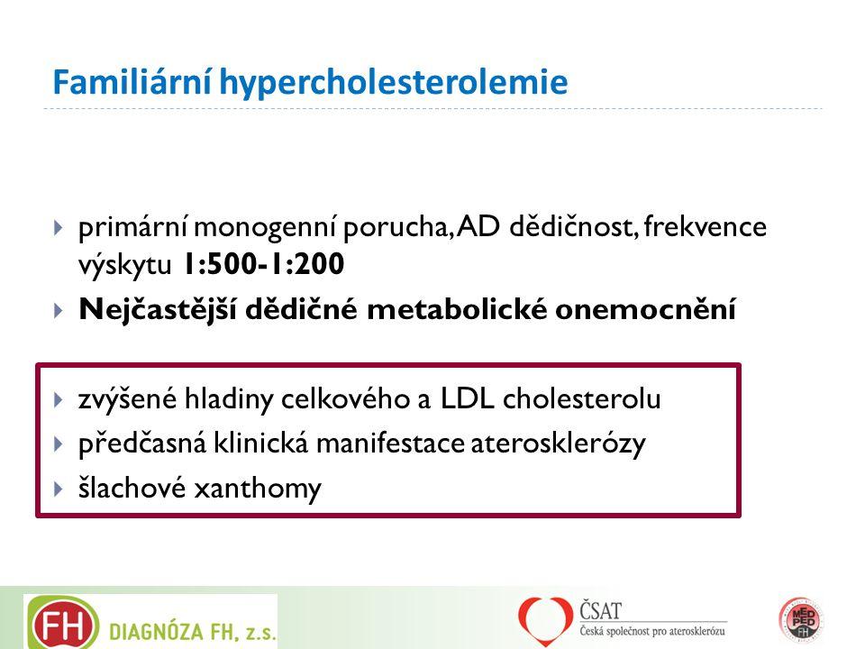 Familiární hypercholesterolemie  primární monogenní porucha, AD dědičnost, frekvence výskytu 1:500-1:200  Nejčastější dědičné metabolické onemocnění