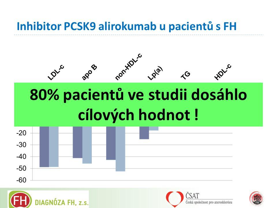 Inhibitor PCSK9 alirokumab u pacientů s FH 80% pacientů ve studii dosáhlo cílových hodnot !