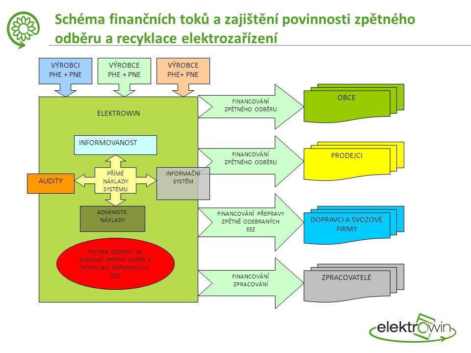 Schéma finančních toků a zajištění povinnosti zpětného odběru a recyklace elektrozařízení VÝROBCI PHE + PNE VÝROBCE PHE + PNE VÝROBCE PHE+ PNE ELEKTROWIN FINANCOVÁNÍ ZPĚTNÉHO ODBĚRU OBCE FINANCOVÁNÍ ZPĚTNÉHO ODBĚRU PRODEJCI FINANCOVÁNÍ PŘEPRAVY ZPĚTNĚ ODEBRANÝCH EEZ DOPRAVCI A SVOZOVÉ FIRMY FINANCOVÁNÍ ZPRACOVÁNÍ ZPRACOVATELÉ PŘÍMÉ NÁKLADY SYSTÉMU INFORMOVANOST ADMINISTR.