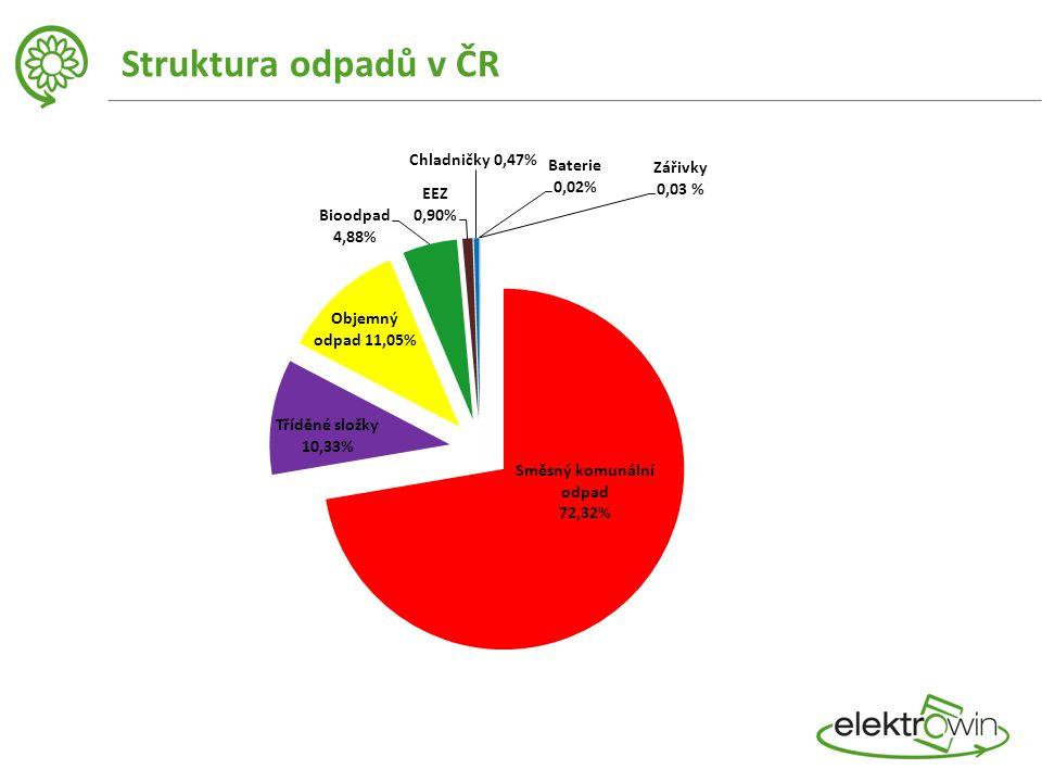 Struktura odpadů v ČR