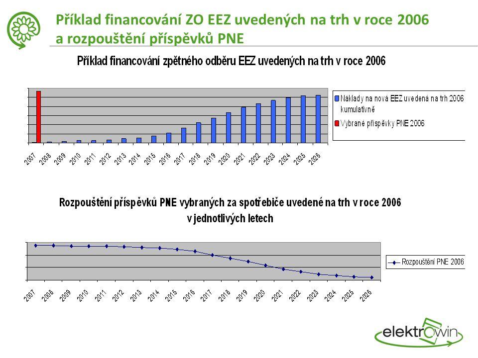 Příklad financování ZO EEZ uvedených na trh v roce 2006 a rozpouštění příspěvků PNE