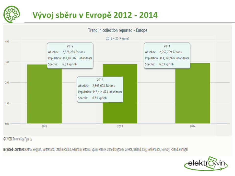 Vývoj sběru v Evropě 2012 - 2014