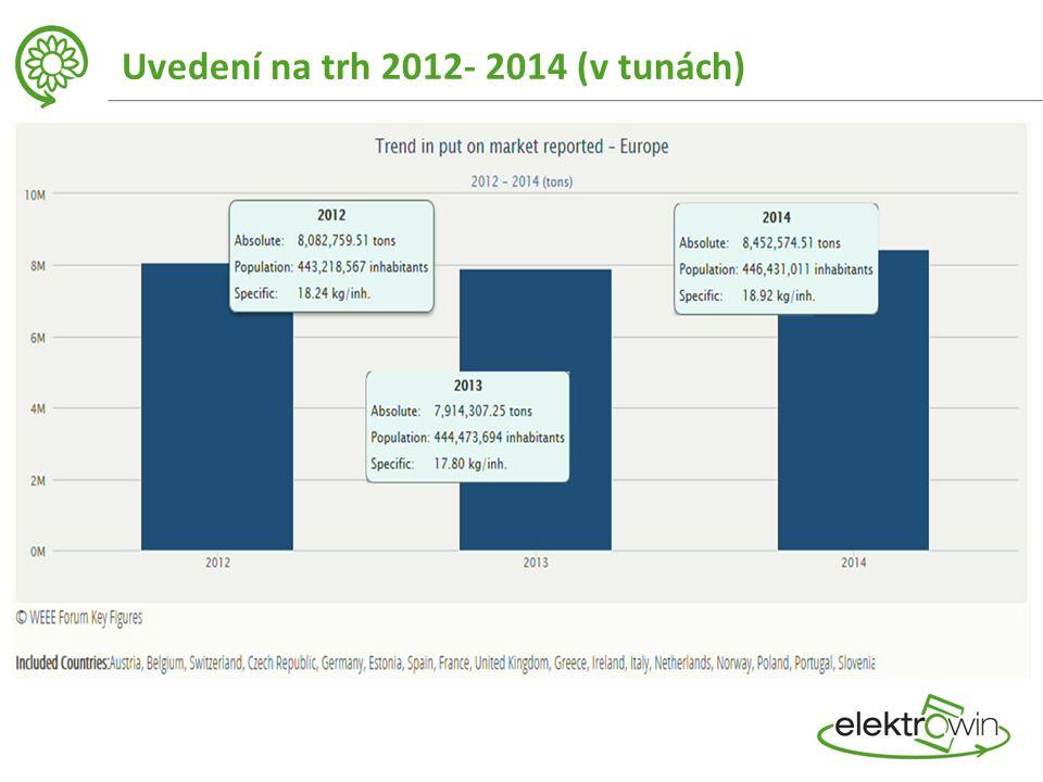 Uvedení na trh 2012- 2014 (v tunách)