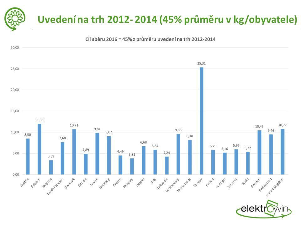 Uvedení na trh 2012- 2014 (45% průměru v kg/obyvatele)
