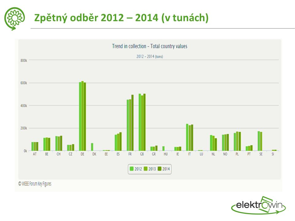 Zpětný odběr 2012 – 2014 (v tunách)