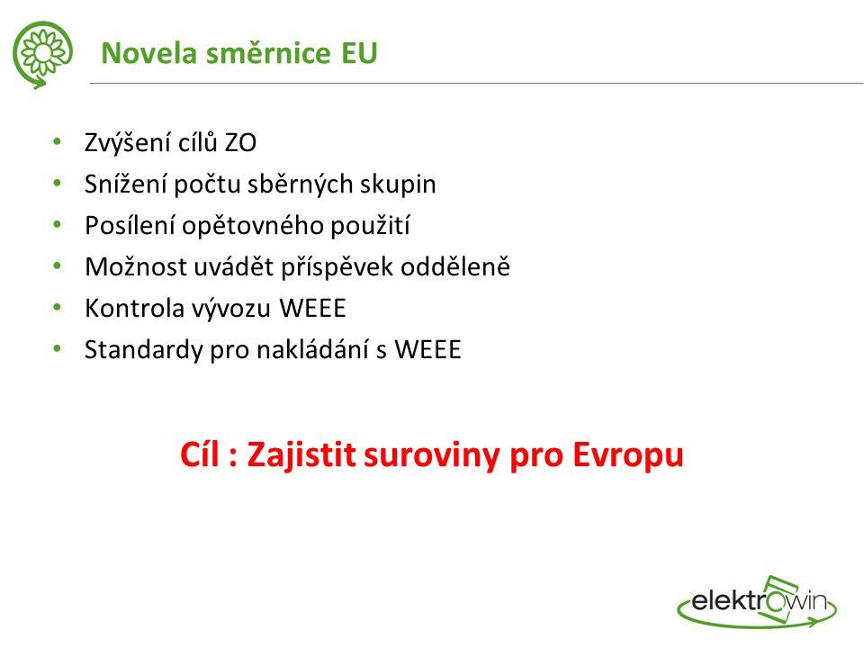 Novela směrnice EU Zvýšení cílů ZO Snížení počtu sběrných skupin Posílení opětovného použití Možnost uvádět příspěvek odděleně Kontrola vývozu WEEE Standardy pro nakládání s WEEE Cíl : Zajistit suroviny pro Evropu