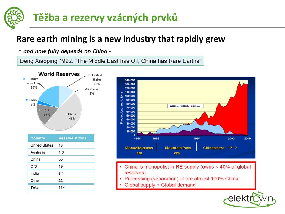 Těžba a rezervy vzácných prvků Rare earth mining is a new industry that rapidly grew - and now fully depends on China -
