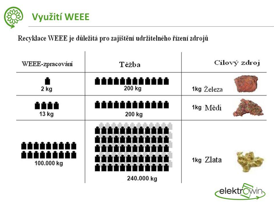 Využití WEEE