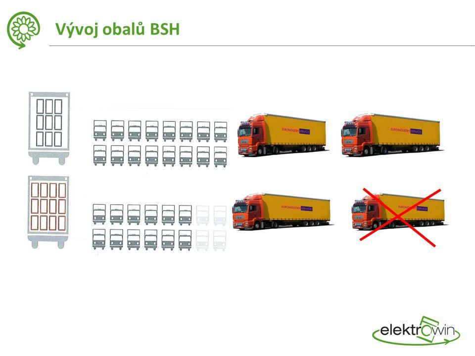 Vývoj obalů BSH