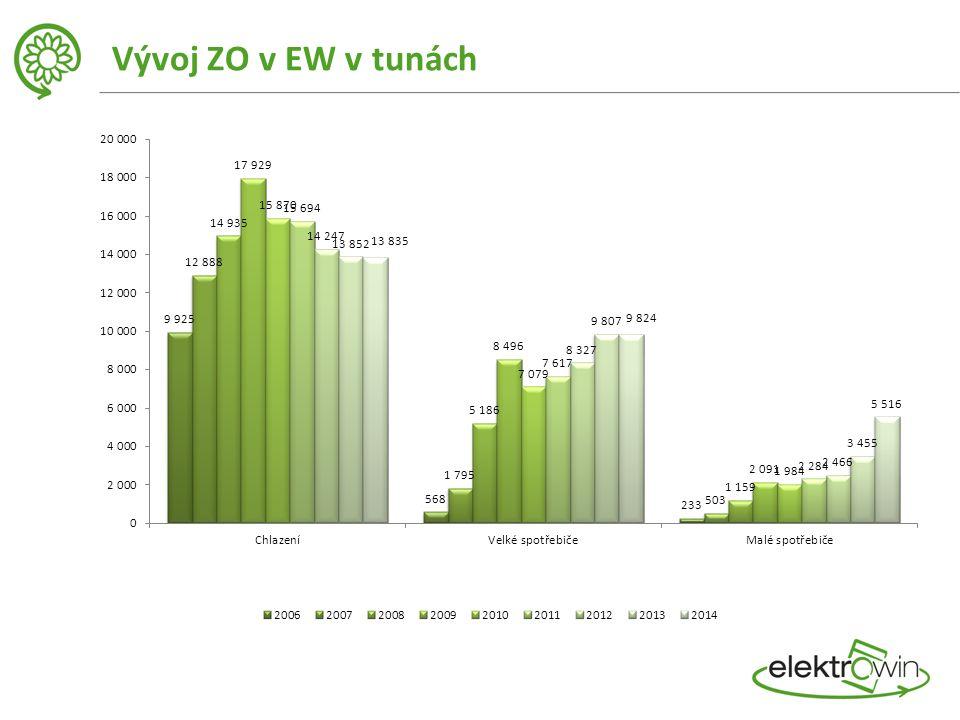 Vývoj ZO v EW v tunách