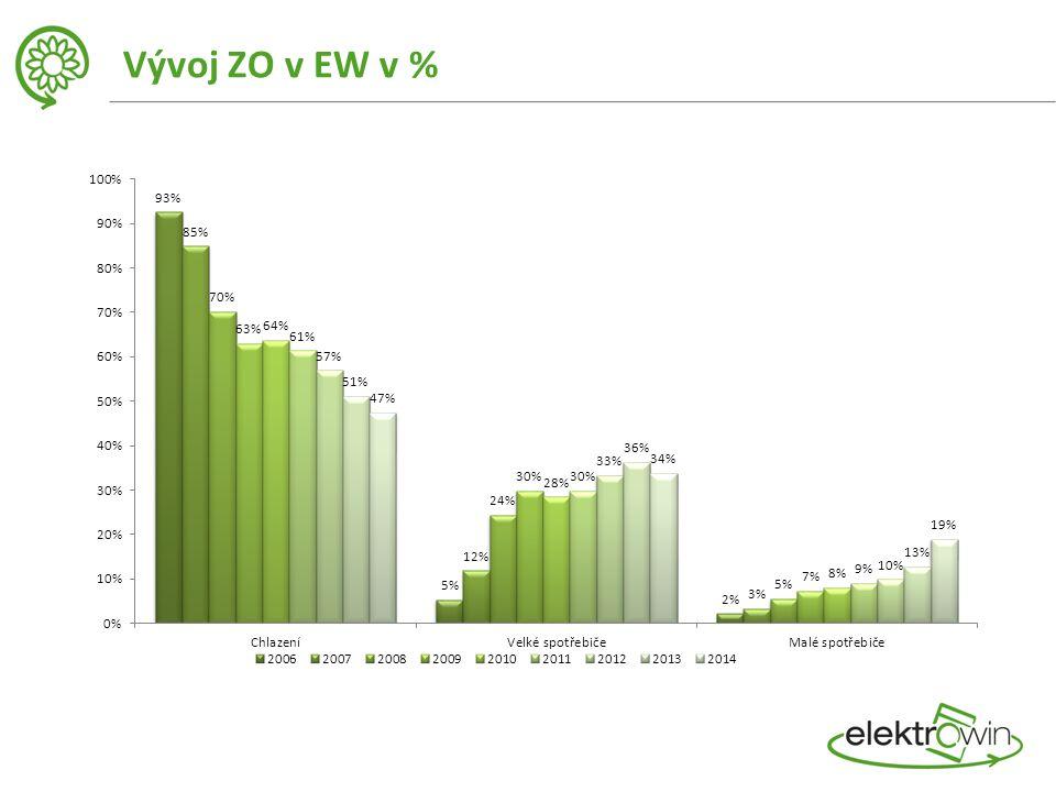 Vývoj ZO v EW v %