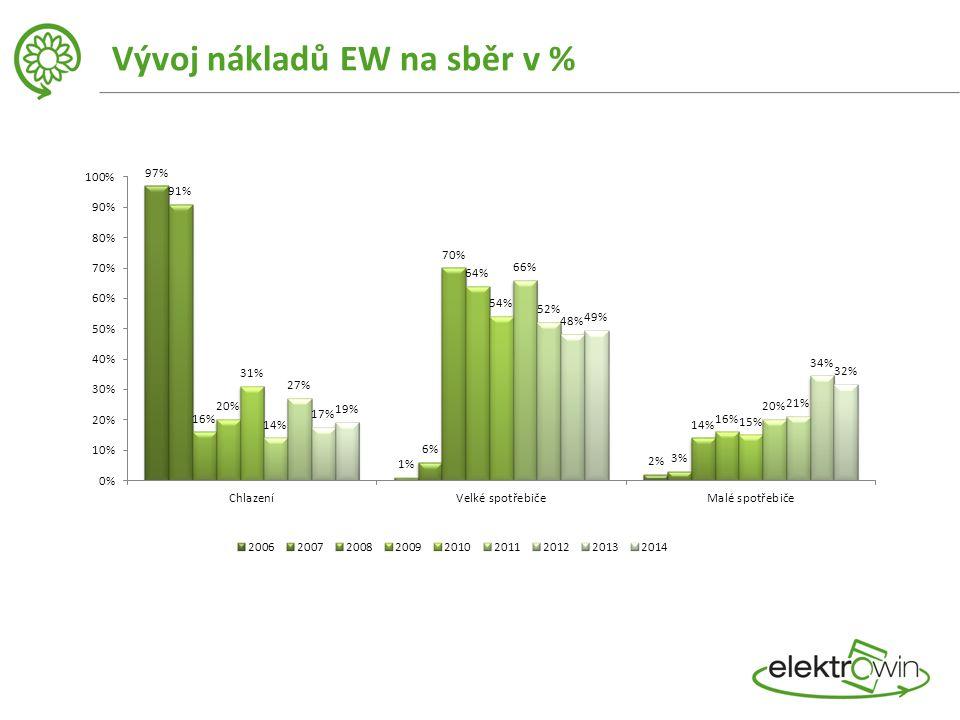Vývoj nákladů EW na sběr v %