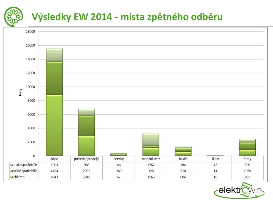Výsledky EW 2014 - místa zpětného odběru