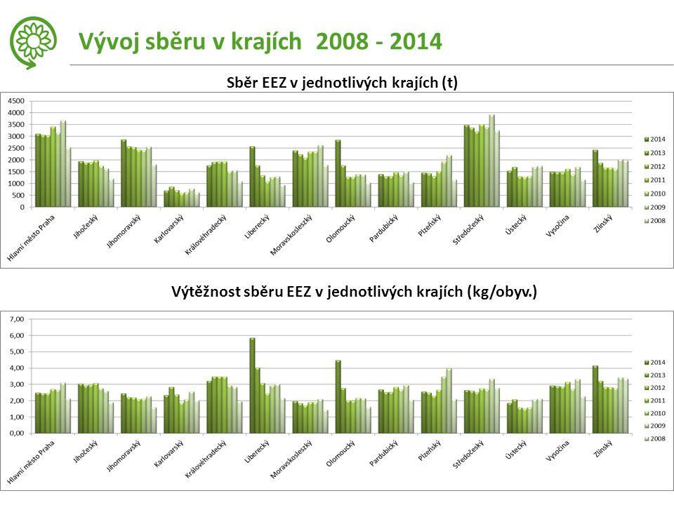 Vývoj sběru v krajích 2008 - 2014 Sběr EEZ v jednotlivých krajích (t) Výtěžnost sběru EEZ v jednotlivých krajích (kg/obyv.)