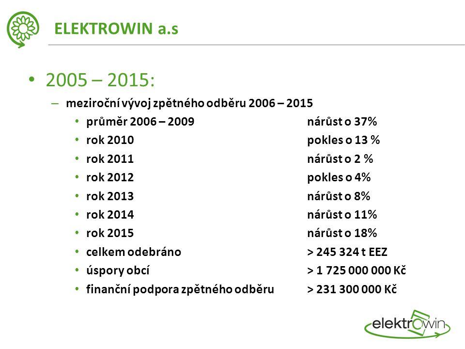 ELEKTROWIN a.s 2005 – 2015: – meziroční vývoj zpětného odběru 2006 – 2015 průměr 2006 – 2009 nárůst o 37% rok 2010 pokles o 13 % rok 2011 nárůst o 2 % rok 2012 pokles o 4% rok 2013nárůst o 8% rok 2014nárůst o 11% rok 2015nárůst o 18% celkem odebráno > 245 324 t EEZ úspory obcí > 1 725 000 000 Kč finanční podpora zpětného odběru > 231 300 000 Kč