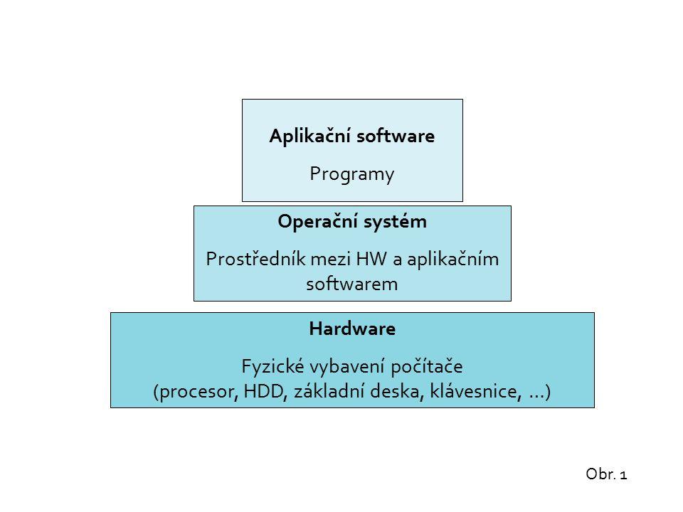 Hardware Fyzické vybavení počítače (procesor, HDD, základní deska, klávesnice, …) Operační systém Prostředník mezi HW a aplikačním softwarem Aplikační software Programy Obr.