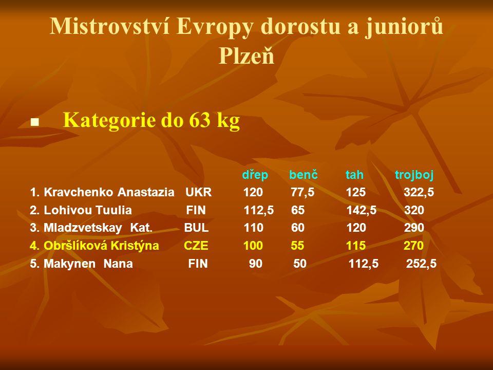 Mistrovství Evropy dorostu a juniorů Plzeň Kategorie do 63 kg dřep benč tah trojboj 1. Kravchenko Anastazia UKR 120 77,5 125 322,5 2. Lohivou Tuulia F