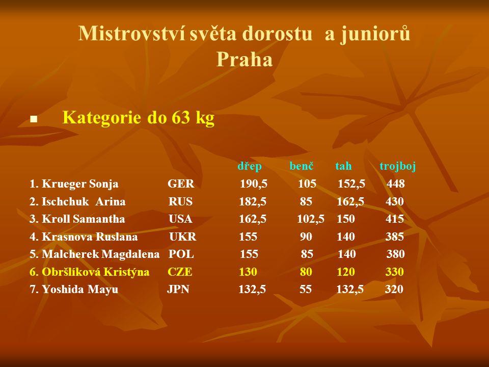 Mistrovství světa dorostu a juniorů Praha Kategorie do 63 kg dřep benč tah trojboj 1.