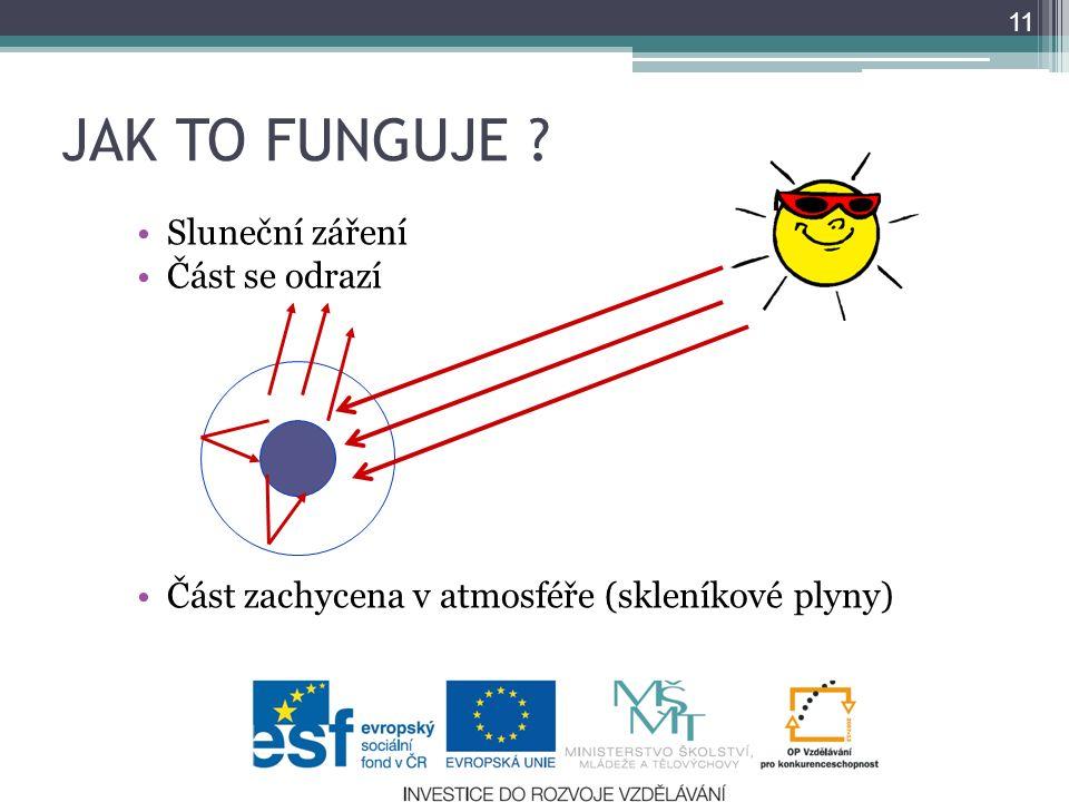 JAK TO FUNGUJE ? Sluneční záření Část se odrazí Část zachycena v atmosféře (skleníkové plyny) 11