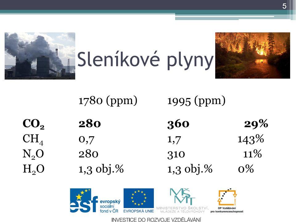 Sleníkové plyny 1780 (ppm)1995 (ppm) CO 2 280360 29% CH 4 0,71,7 143% N 2 O280310 11% H 2 O1,3 obj.%1,3 obj.% 0% 5