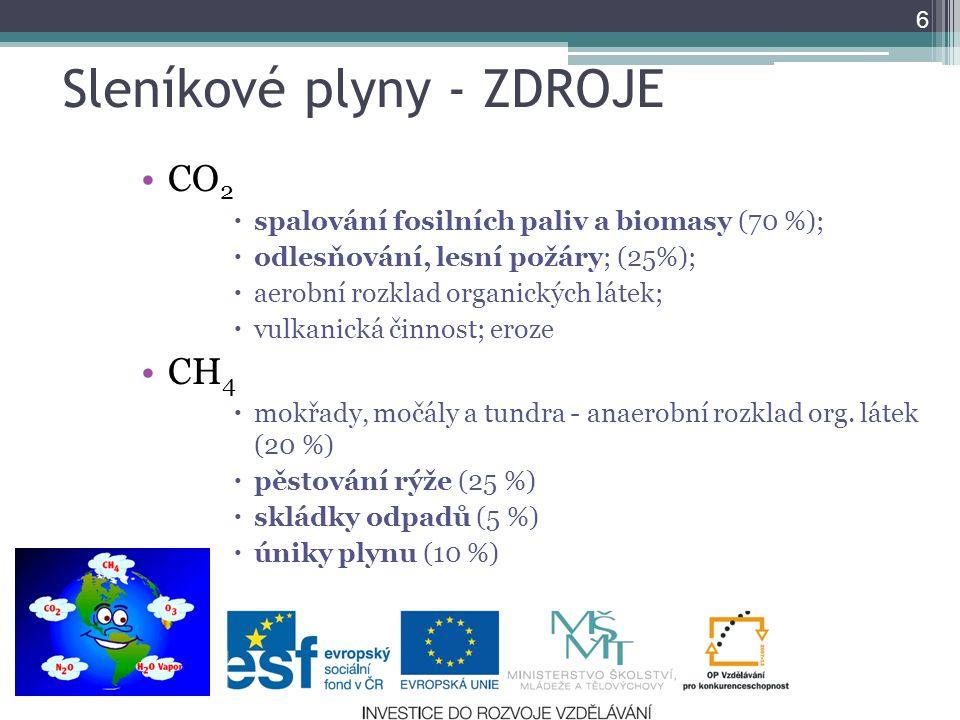 Sleníkové plyny - ZDROJE CO 2  spalování fosilních paliv a biomasy (70 %);  odlesňování, lesní požáry; (25%);  aerobní rozklad organických látek; 