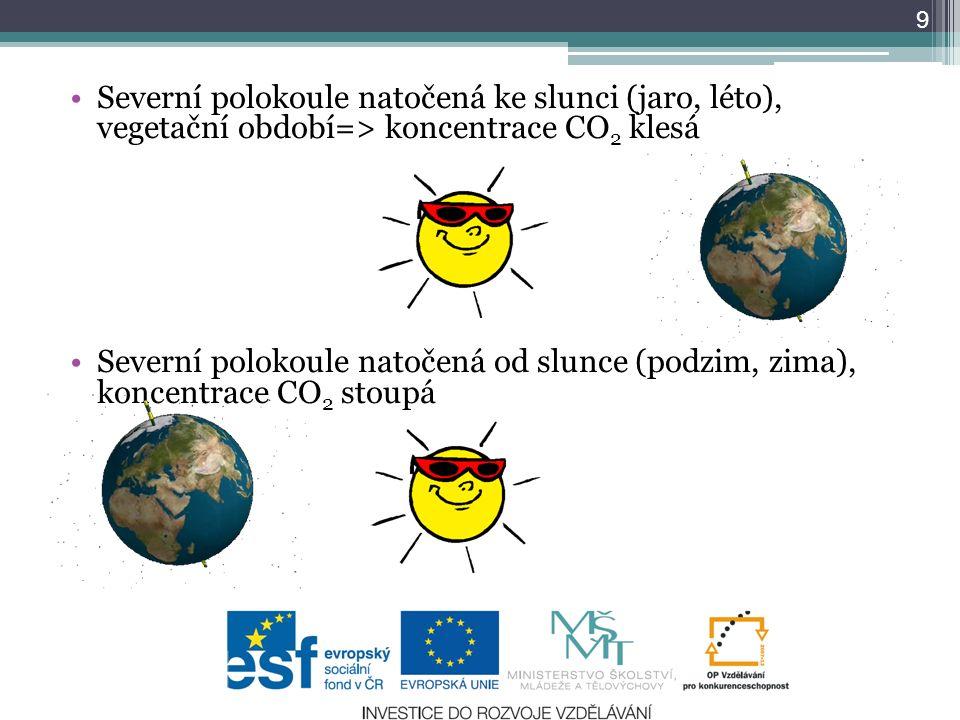 Severní polokoule natočená ke slunci (jaro, léto), vegetační období=> koncentrace CO 2 klesá Severní polokoule natočená od slunce (podzim, zima), konc