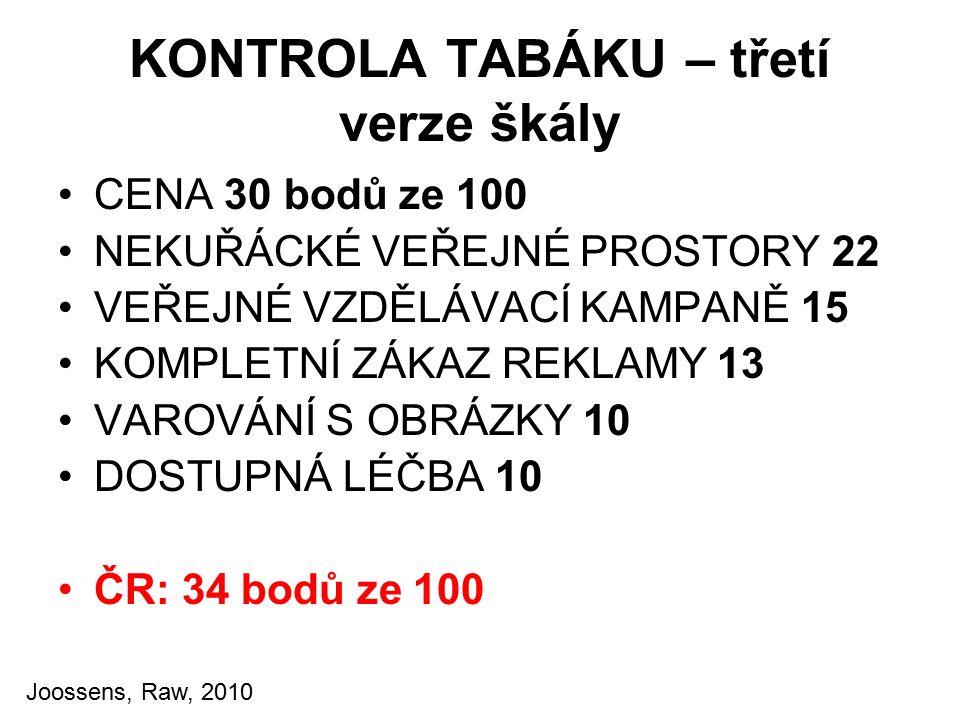KONTROLA TABÁKU – třetí verze škály CENA 30 bodů ze 100 NEKUŘÁCKÉ VEŘEJNÉ PROSTORY 22 VEŘEJNÉ VZDĚLÁVACÍ KAMPANĚ 15 KOMPLETNÍ ZÁKAZ REKLAMY 13 VAROVÁNÍ S OBRÁZKY 10 DOSTUPNÁ LÉČBA 10 ČR: 34 bodů ze 100 Joossens, Raw, 2010