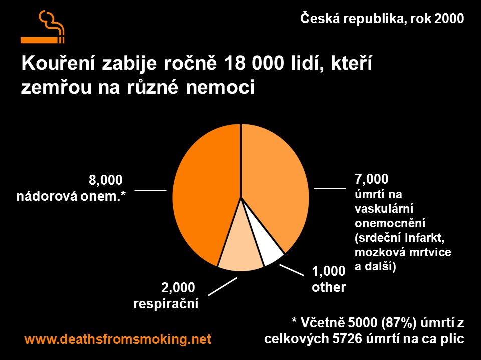 Kouření zabije ročně 18 000 lidí, kteří zemřou na různé nemoci www.deathsfromsmoking.net Česká republika, rok 2000 * Včetně 5000 (87%) úmrtí z celkových 5726 úmrtí na ca plic 8,000 nádorová onem.* 7,000 úmrtí na vaskulární onemocnění (srdeční infarkt, mozková mrtvice a další) 2,000 respirační 1,000 other