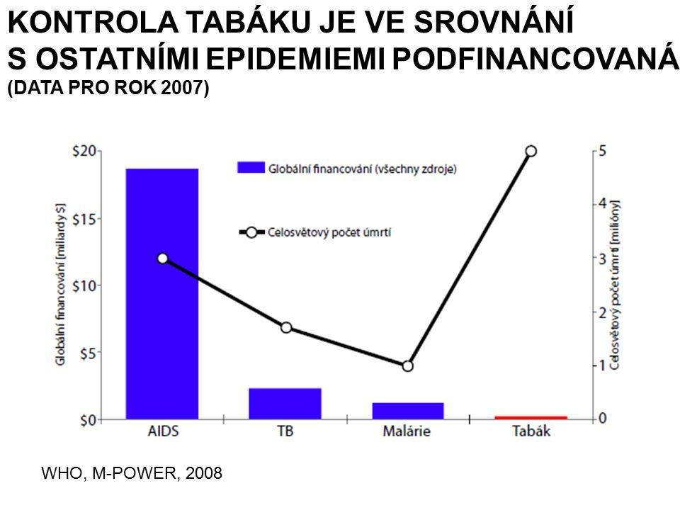 KONTROLA TABÁKU JE VE SROVNÁNÍ S OSTATNÍMI EPIDEMIEMI PODFINANCOVANÁ (DATA PRO ROK 2007) WHO, M-POWER, 2008