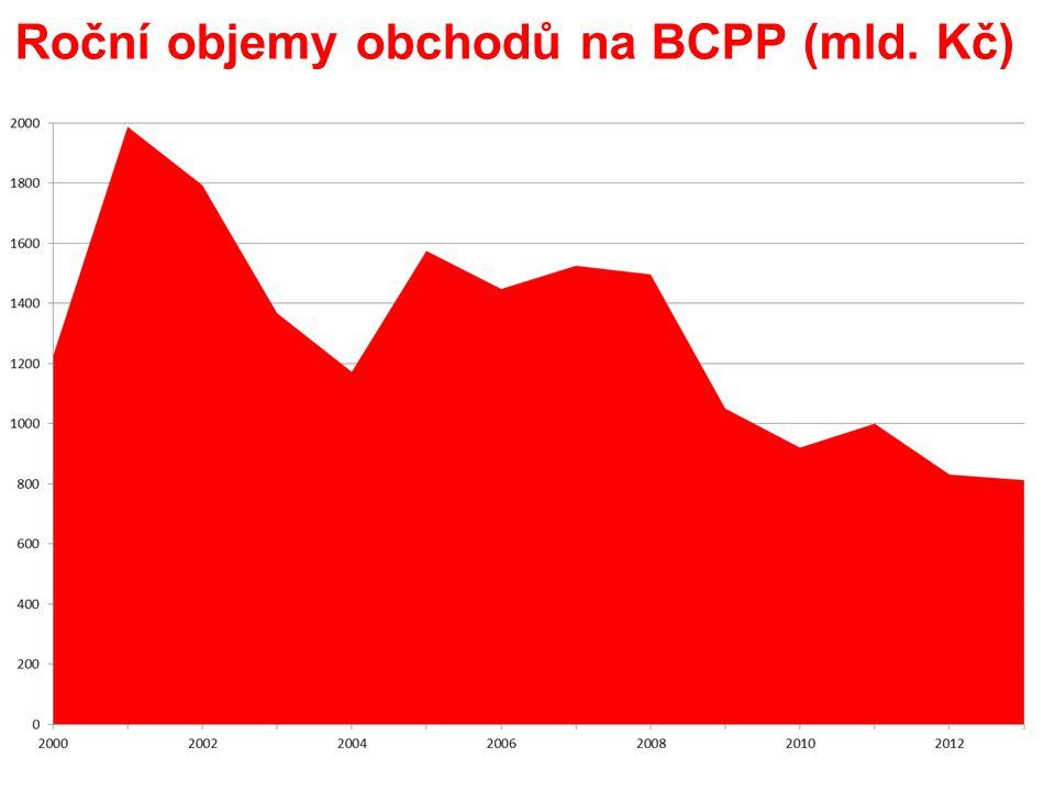Roční objemy obchodů na BCPP (mld. Kč)
