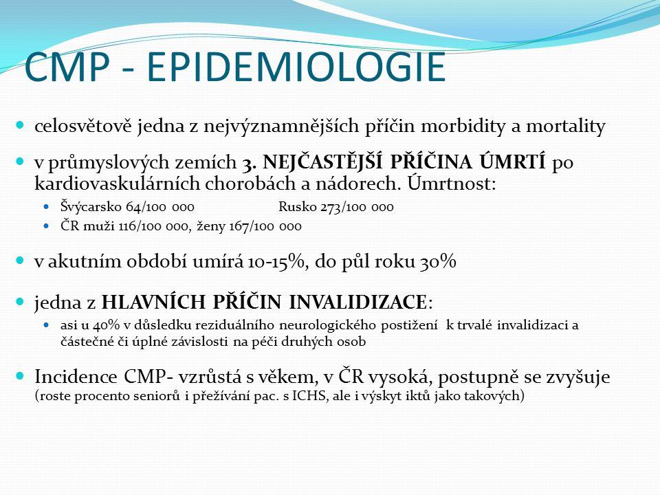 CMP - EPIDEMIOLOGIE celosvětově jedna z nejvýznamnějších příčin morbidity a mortality v průmyslových zemích 3. NEJČASTĚJŠÍ PŘÍČINA ÚMRTÍ po kardiovask