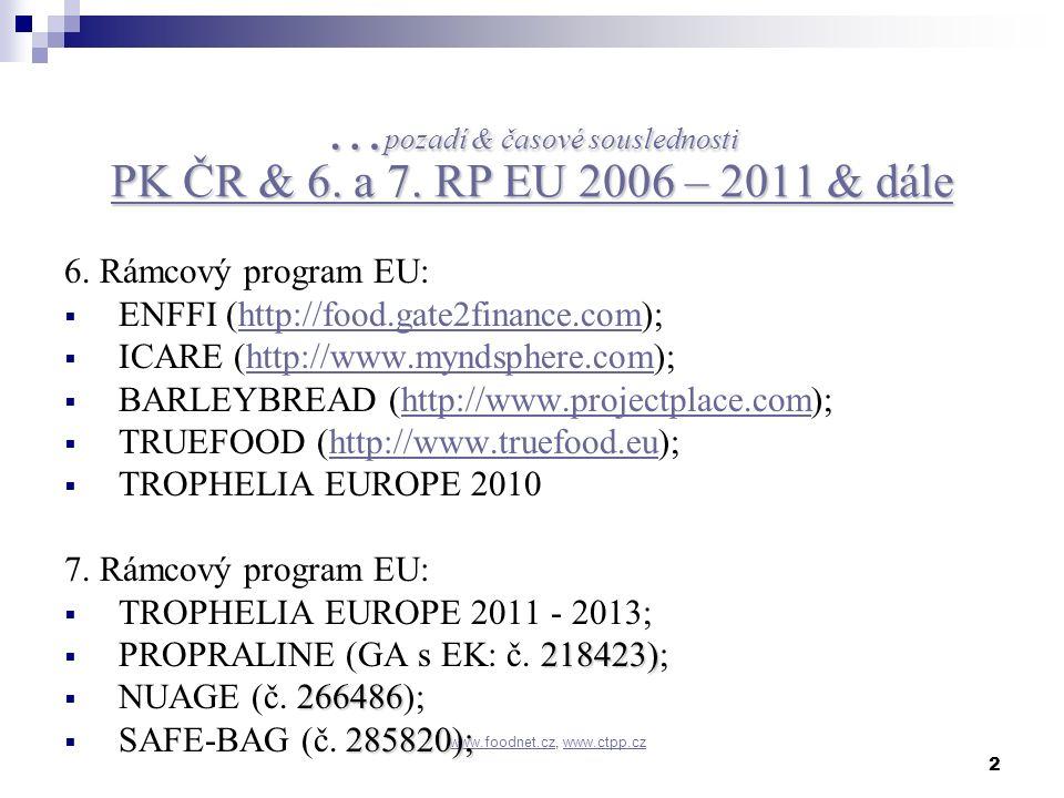 2 www.foodnet.czwww.foodnet.cz, www.ctpp.czwww.ctpp.cz … pozadí & časové souslednosti PK ČR & 6. a 7. RP EU 2006 – 2011 & dále 6. Rámcový program EU: