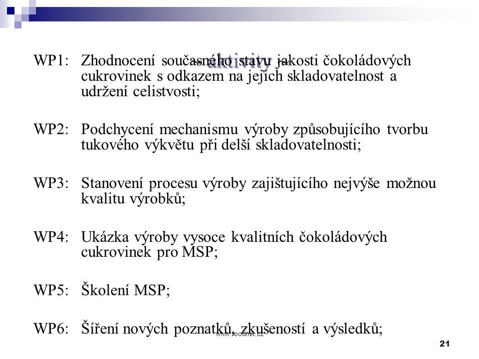 21 www.foodnet.cz ~ aktivity ~ WP1: Zhodnocení současného stavu jakosti čokoládových cukrovinek s odkazem na jejich skladovatelnost a udržení celistvo