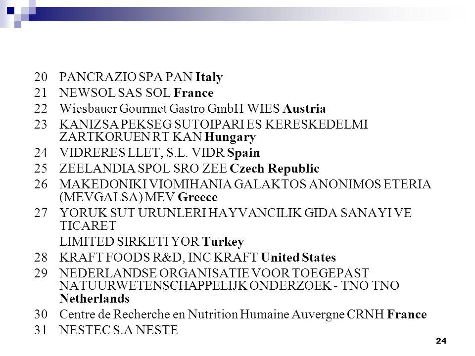 24 20 PANCRAZIO SPA PAN Italy 21 NEWSOL SAS SOL France 22 Wiesbauer Gourmet Gastro GmbH WIES Austria 23 KANIZSA PEKSEG SUTOIPARI ES KERESKEDELMI ZARTKORUEN RT KAN Hungary 24 VIDRERES LLET, S.L.