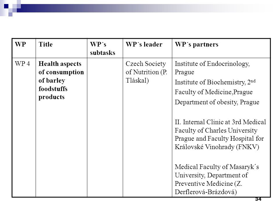 34 WPTitleWP´s subtasks WP´s leaderWP´s partners WP 4Health aspects of consumption of barley foodstuffs products Czech Society of Nutrition (P. Tláska