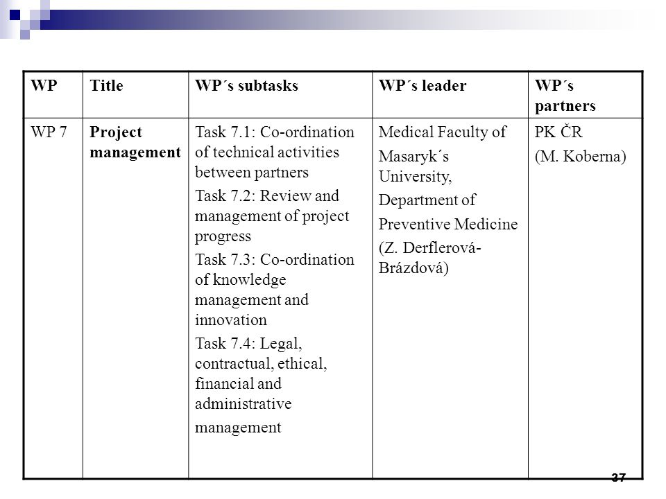 37 WPTitleWP´s subtasksWP´s leaderWP´s partners WP 7Project management Task 7.1: Co-ordination of technical activities between partners Task 7.2: Review and management of project progress Task 7.3: Co-ordination of knowledge management and innovation Task 7.4: Legal, contractual, ethical, financial and administrative management Medical Faculty of Masaryk´s University, Department of Preventive Medicine (Z.