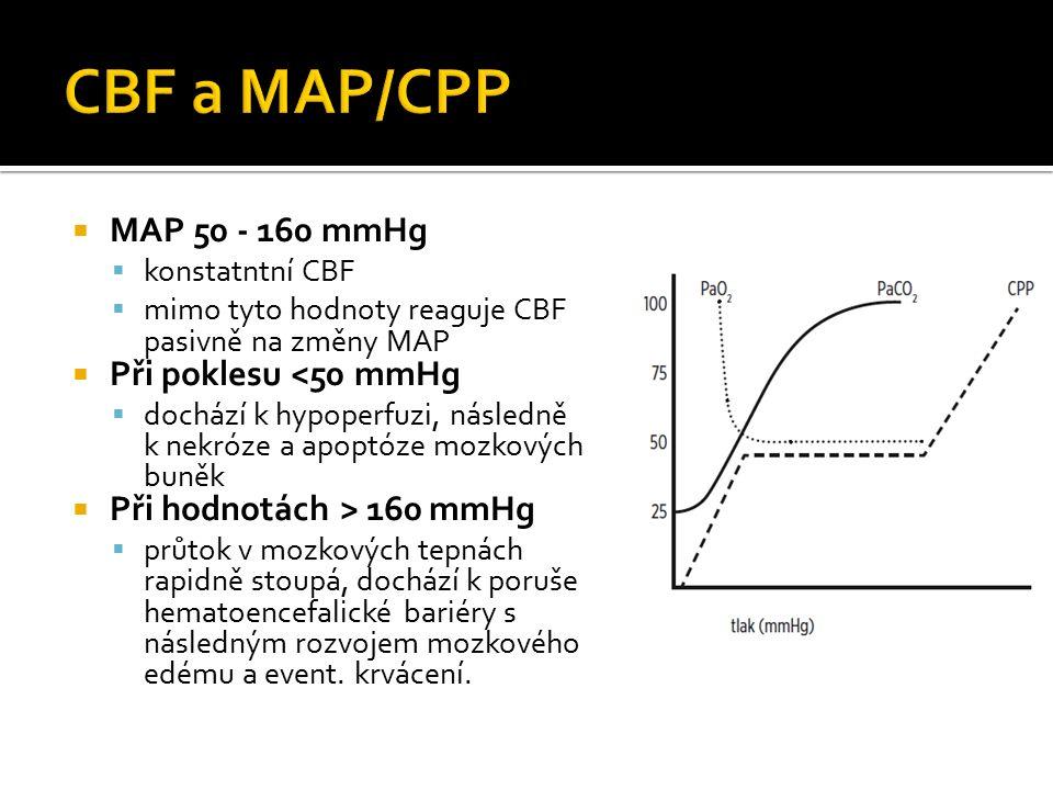  MAP 50 - 160 mmHg  konstatntní CBF  mimo tyto hodnoty reaguje CBF pasivně na změny MAP  Při poklesu <50 mmHg  dochází k hypoperfuzi, následně k nekróze a apoptóze mozkových buněk  Při hodnotách > 160 mmHg  průtok v mozkových tepnách rapidně stoupá, dochází k poruše hematoencefalické bariéry s následným rozvojem mozkového edému a event.