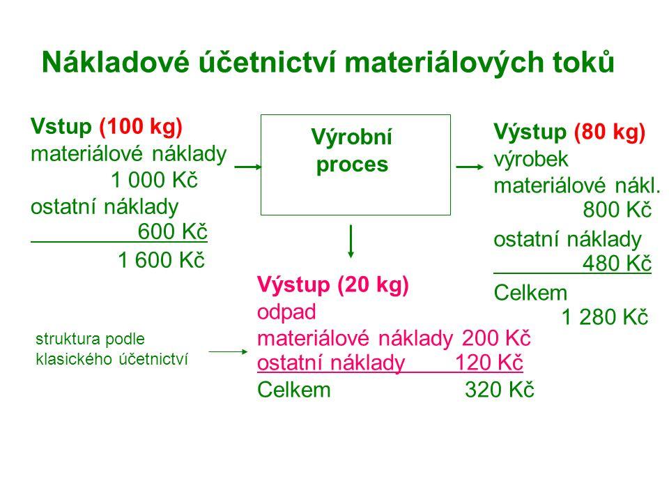 Nákladové účetnictví materiálových toků Vstup (100 kg) materiálové náklady 1 000 Kč ostatní náklady 600 Kč 1 600 Kč Výstup (80 kg) výrobek materiálové